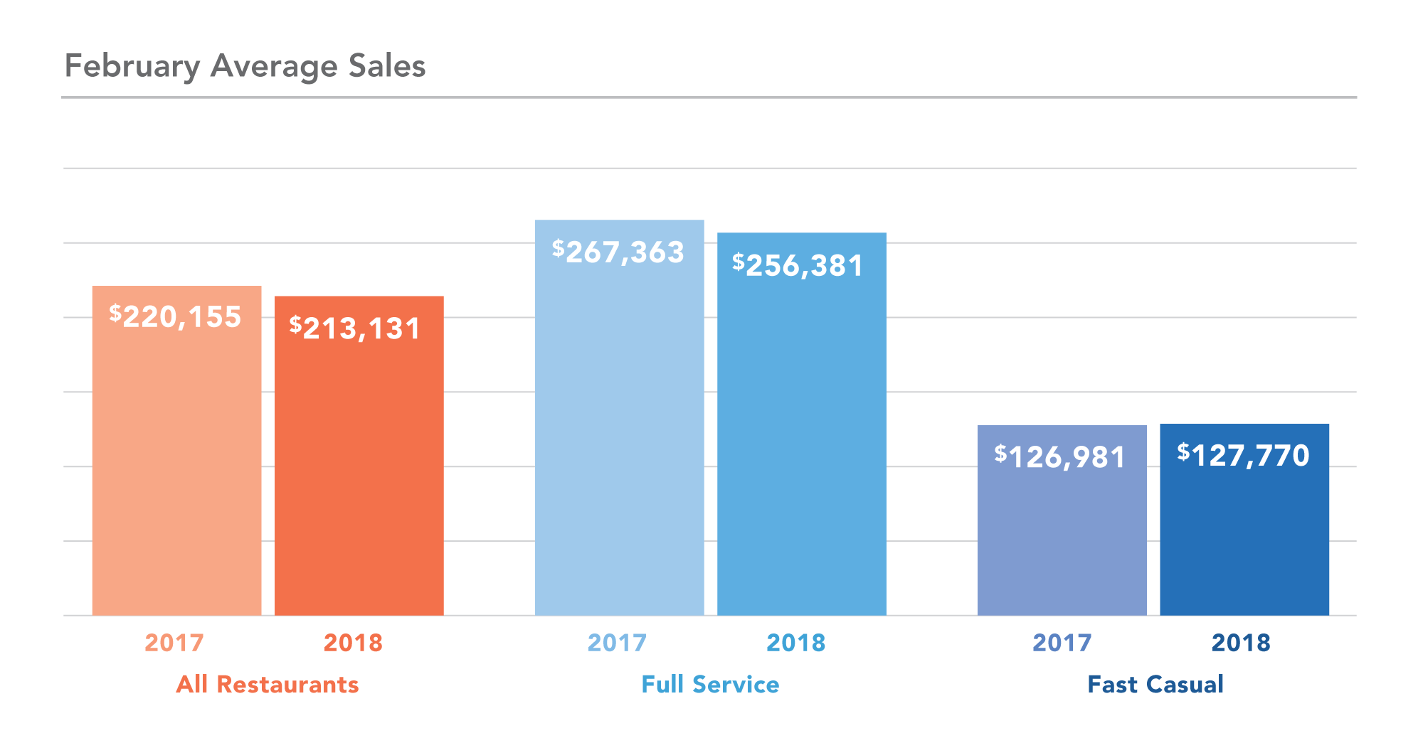 Year-over-year Sales Trend